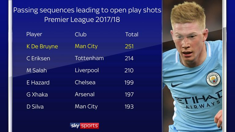 Kevin De Bruyne has been involved in more passing sequences leading to open play shots than any other Premier League player