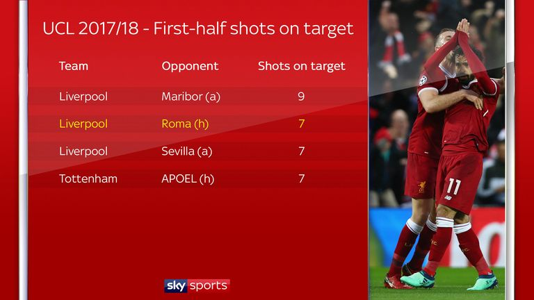 Liverpool have made a habit of overwhelming teams early on in Europe