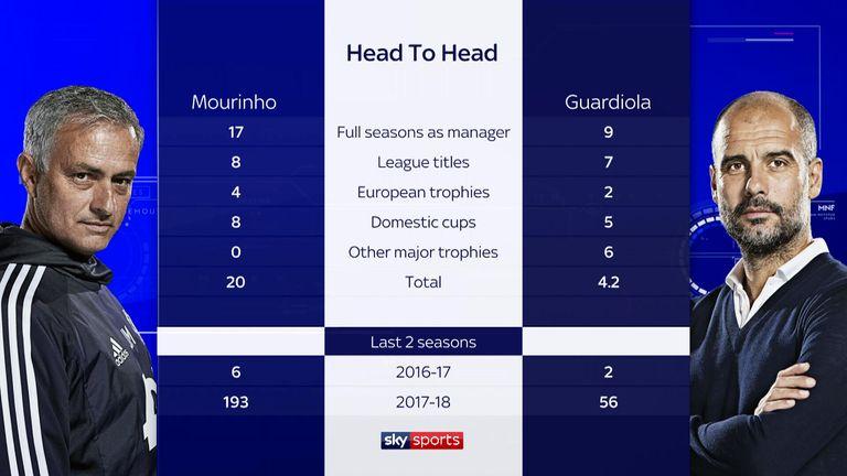 Jose Mourinho v Pep Guardiola