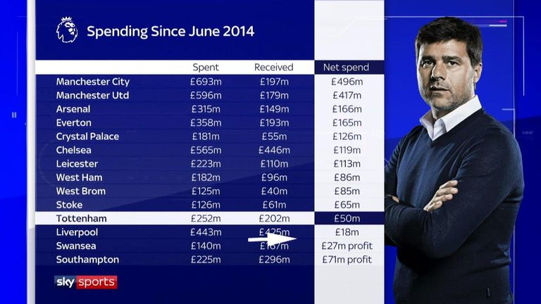 Tottenham's spending under Pochettino has not been as high as their rivals