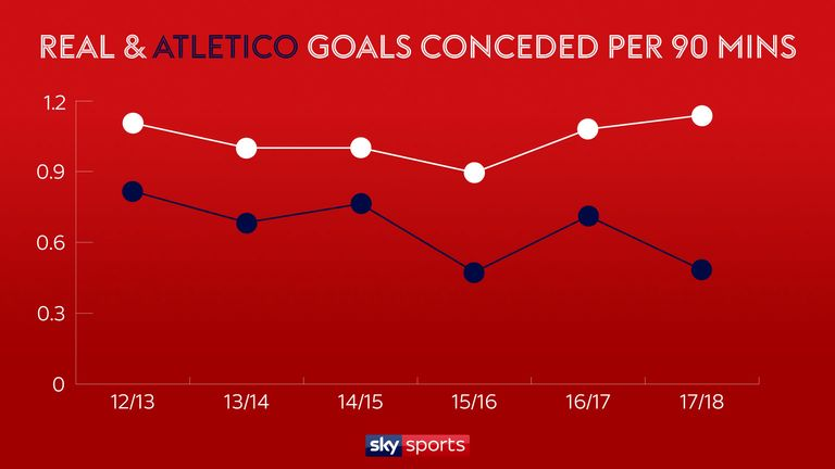 The gap between the defensive records of Atletico Madrid and Real Madrid this season