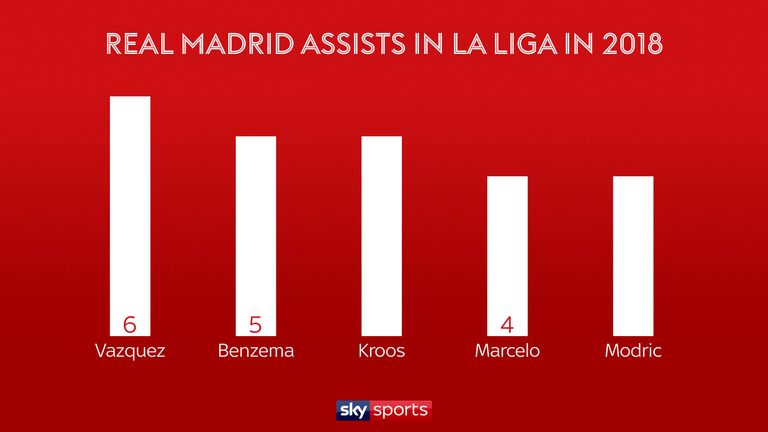 Lucas Vazquez has made more assists in La Liga than any other Real Madrid player in 2018