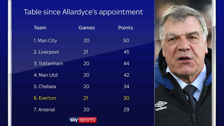 Premier League table since Sam Allardyce's appointment at Everton