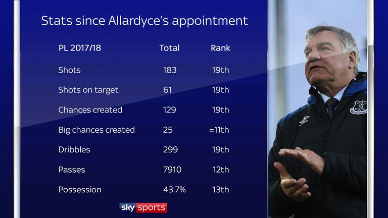 Everton's Premier League stats under Sam Allardyce's reign