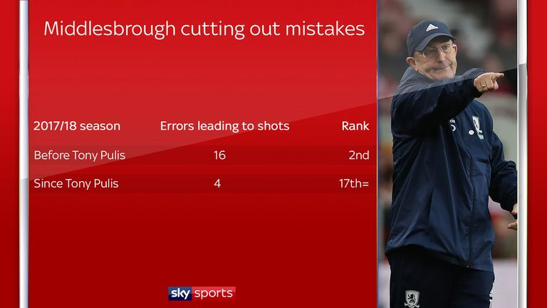 The number of errors leading to shots has reduced dramatically under Pulis