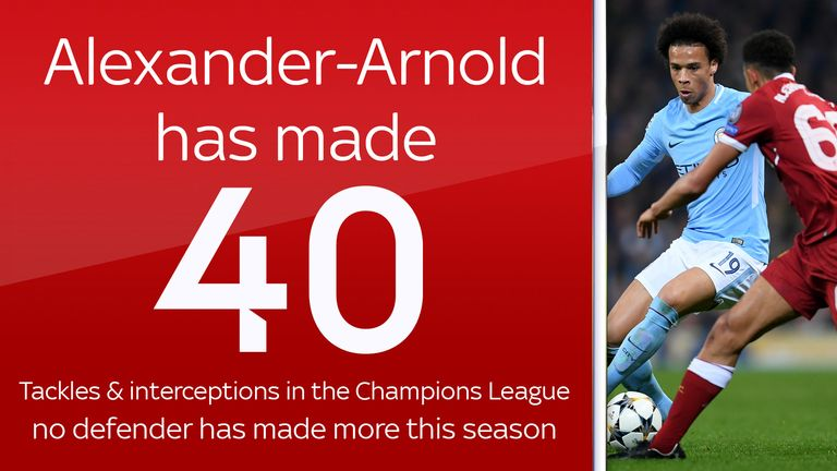 Liverpool's Trent Alexander-Arnold has made 40 combined tackles and interceptions in the Champions League this season - no defender has made more