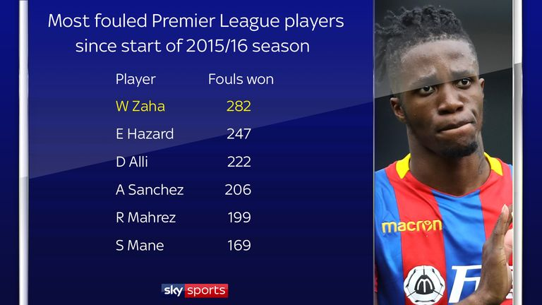 Wilfried Zaha has been fouled 282 times in the last three seasons