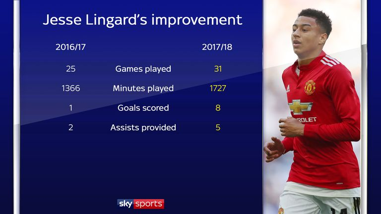 Lingard's year-on-year improvement for Manchester United