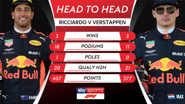 Two years of Ricciardo-Verstappen: The stats