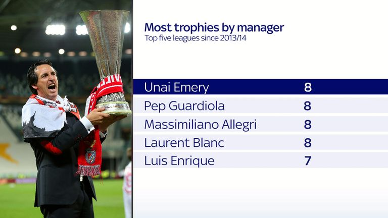 Nobody has won more trophies in top leagues than Emery since 2013