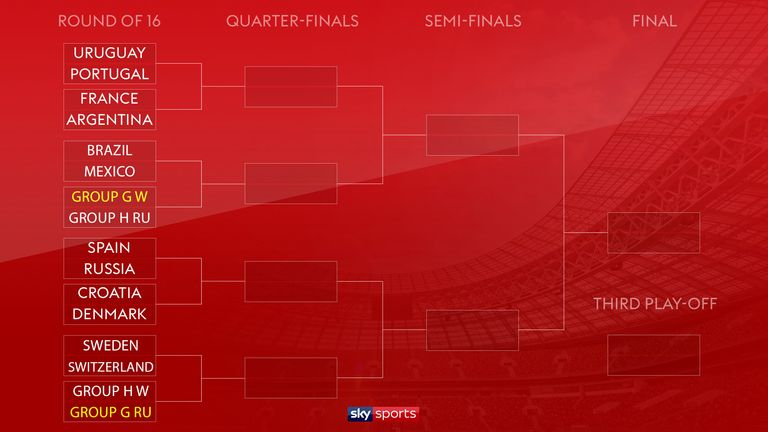 The last-16 draw as it stands