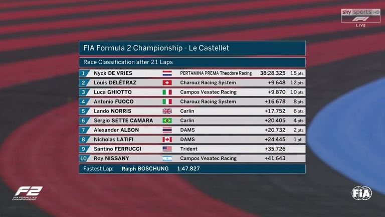 Nyck De Vries took victory in the F2 Sprint Race at the
