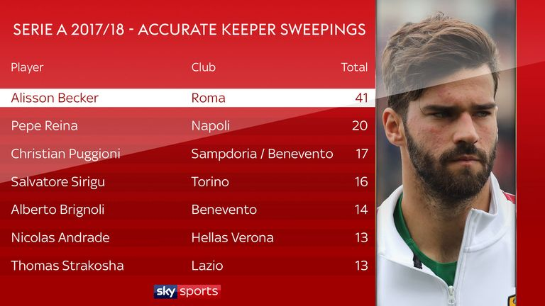 Roma's Alisson made more keeper sweepings than any other goalkeeper in Serie A in 2017/18, according to Opta