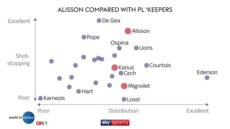 Using World in Motion data, Alisson compares favourably with the rest of the Premier League goalkeepers
