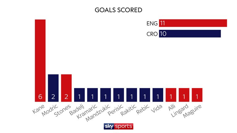 England's World Cup stats compared with Croatia | Football
