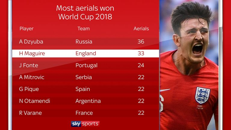 Harry Maguire has won 33 aerials in Russia so far