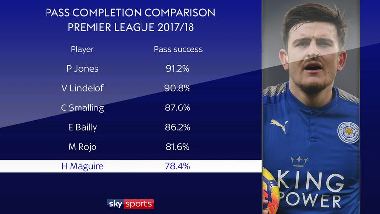 Harry Maguire would have to adapt to a different style at United