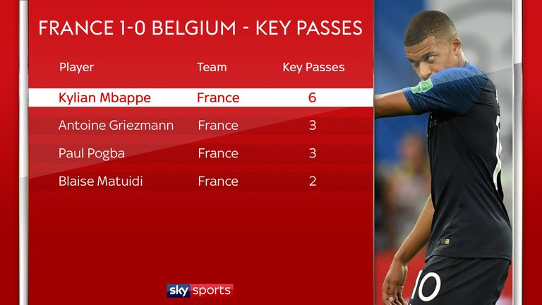 Kylian Mbappe produced twice as many key passes as anyone else in the World Cup semi-final between France and Belgium