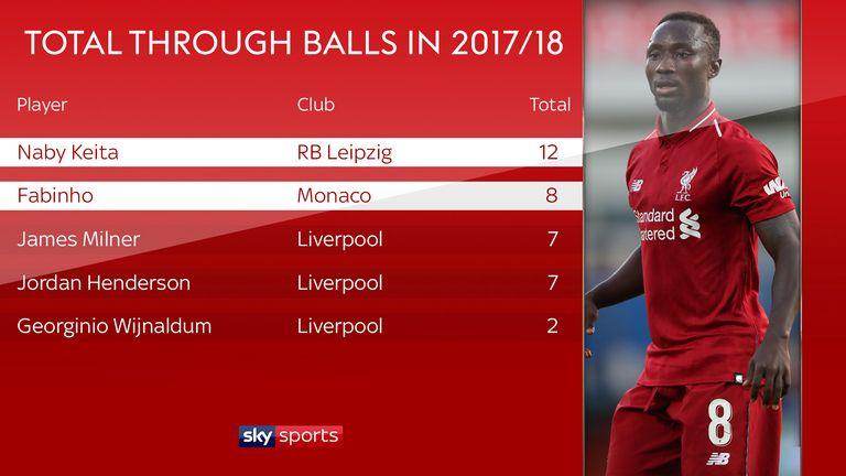 Naby Keita and Fabinho played more through balls last season than Liverpool's other midfield options