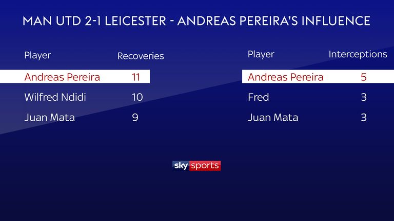 Andreas Pereira played a key defensive role in Manchester United's 2-1 win over Leicester City in August 2018