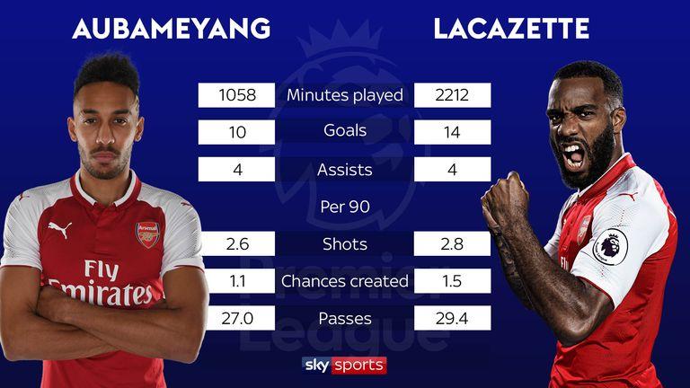 Premier League 2017/18 comparison