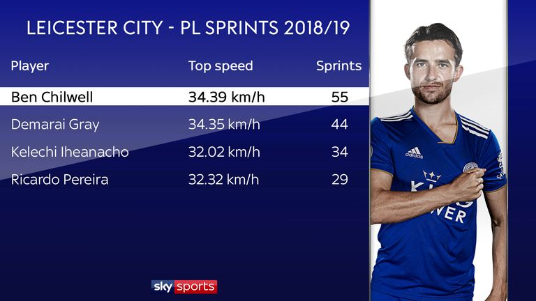 Ben Chilwell has made more high-intensity sprints for Leicester City than any other player so far in the Premier League season