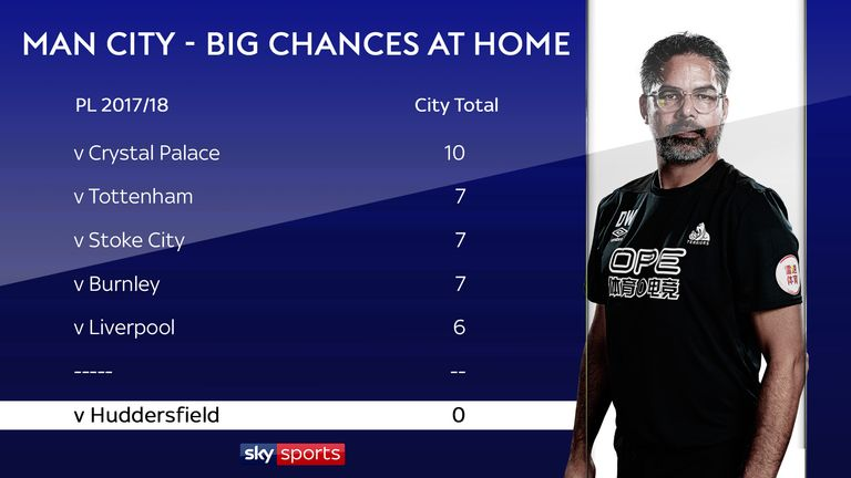 David Wagner's Huddersfield not only kept a clean sheet at Manchester City but were the only Premier League team in 2017/18 to stop them creating a big chance