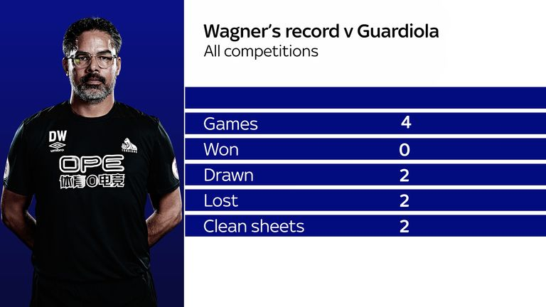 David Wagner's record as Huddersfield manager against Pep Guardiola's Manchester City