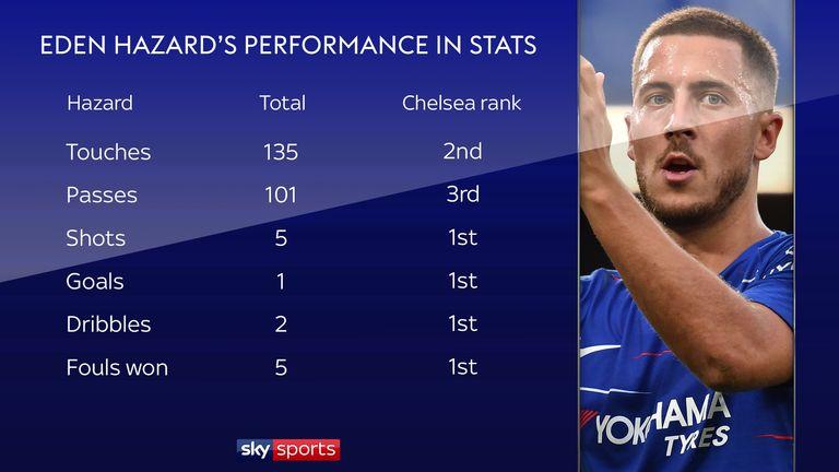 Eden Hazard was an influential figure at St James' Park