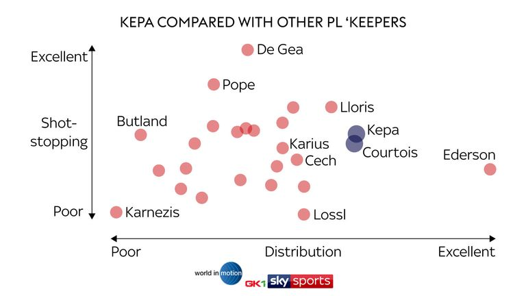The stats suggest Kepa is on par with reported alternative target Jack Butland - but the Spaniard is superior at distribution