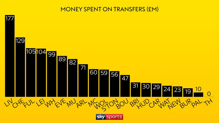 Liverpool were the big spenders this summer