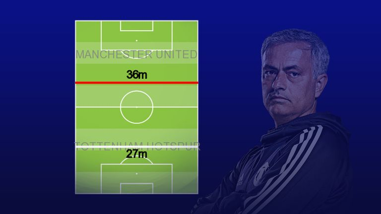 United's defensive possession-winning line was higher than normal