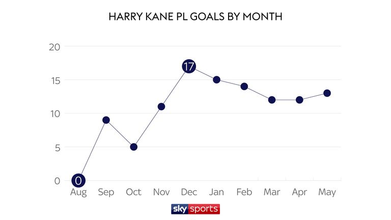 It takes Harry Kane four months to hit peak goalscoring form