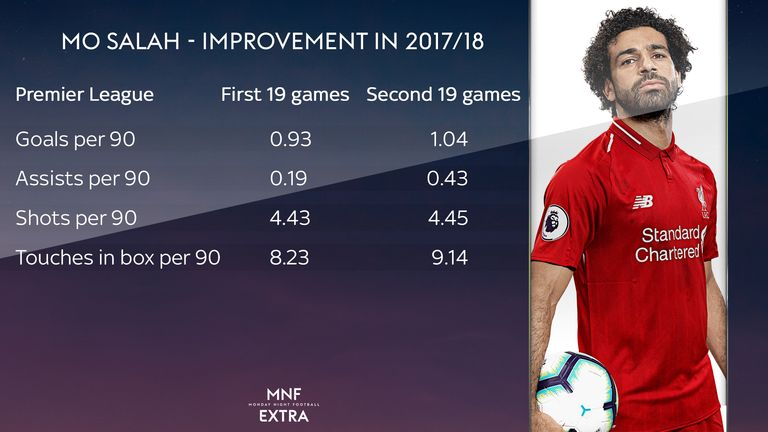 Mohamed Salah's improvement for Liverpool throughout the 2017/18 season