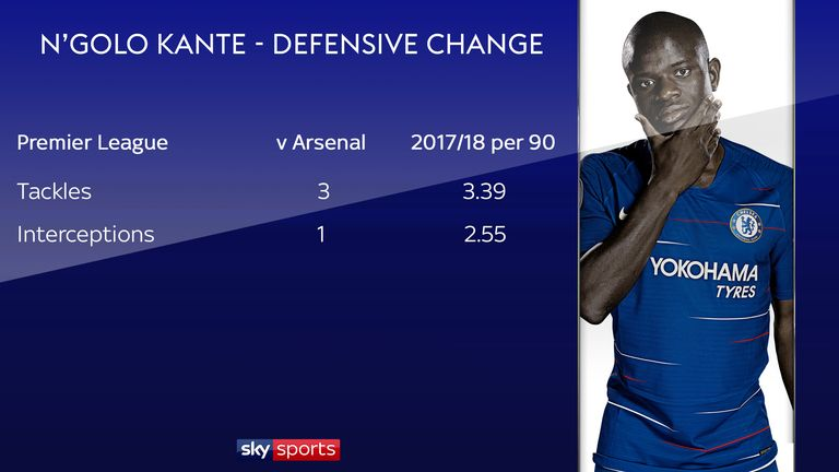 Kante's defensive numbers were down against Arsenal due to his change of role