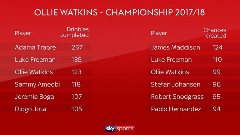Ollie Watkins featured in top three for completed dribbles and chances created in the Championship last season
