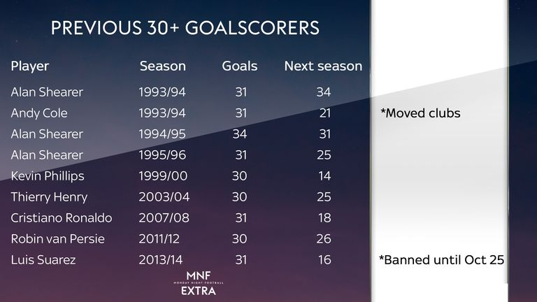 MNF Extra looks at how previous 30+ goalscorers fared in the following season