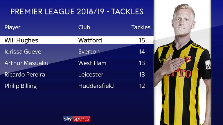 Hughes has made the most tackles in the Premier League this season