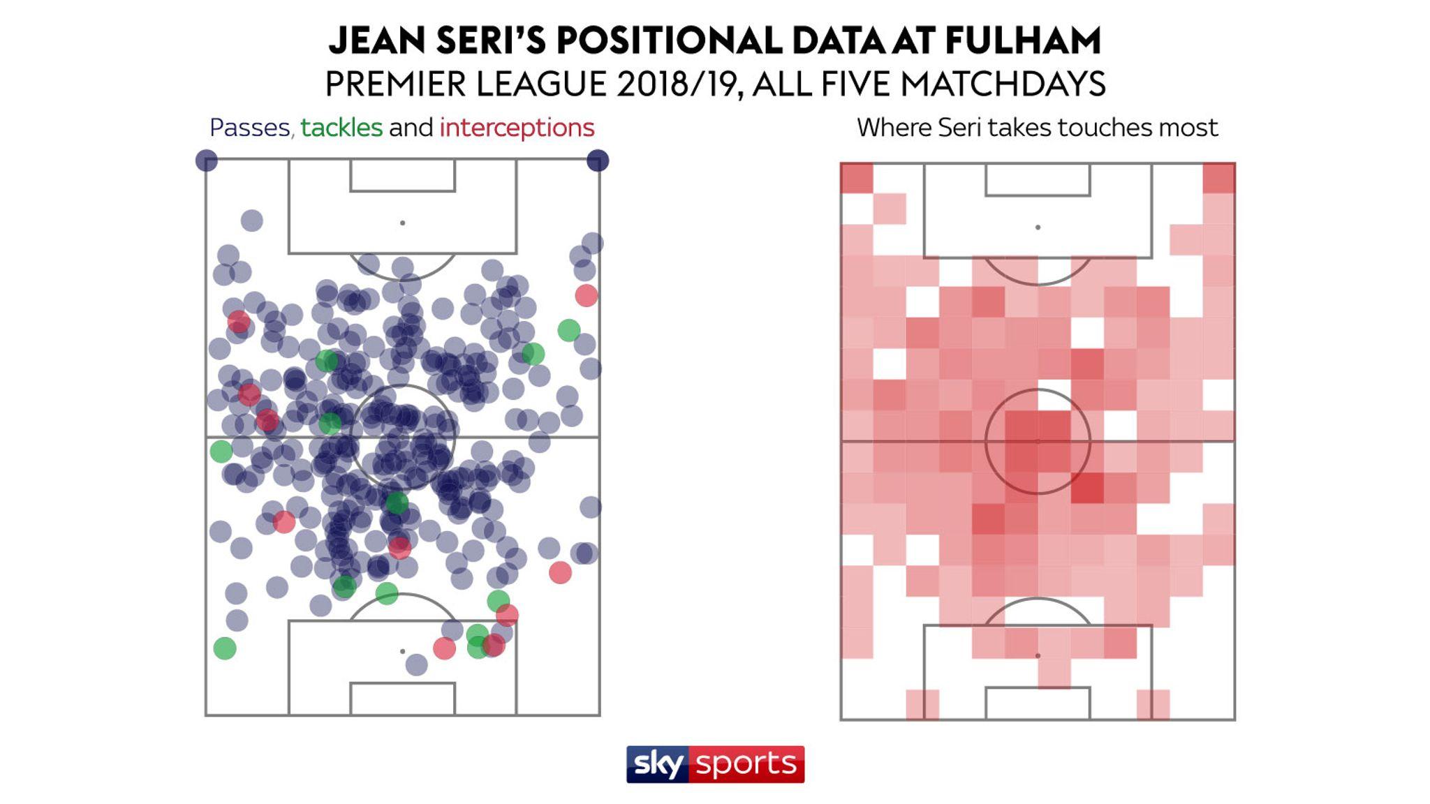 Under the radar: Fulham midfielder Jean-Michael Seri ahead