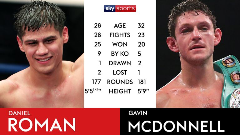 Tale of the Tape - Roman vs McDonnell