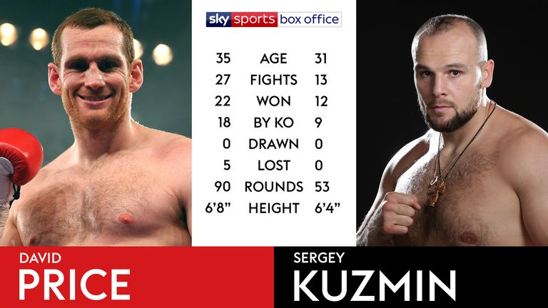 Tale of the Tape - David Price vs Sergey Kuzmin