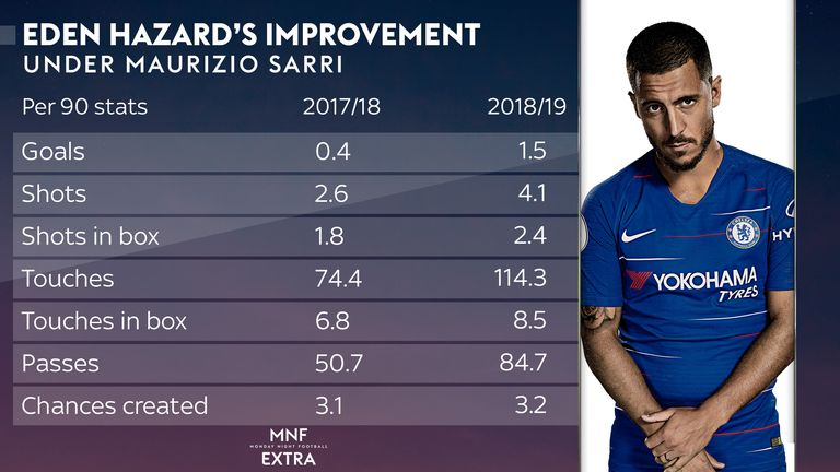 Hazard has enjoyed a fine start to the season for Chelsea under Maurizio Sarri