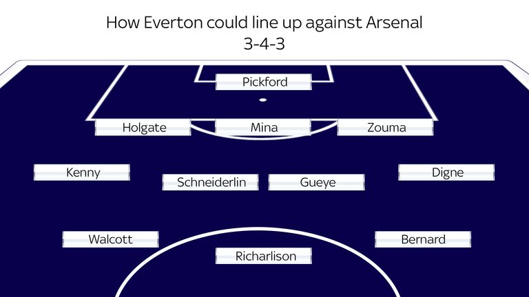 Everton could line up against Arsenal with Richarlison as the focal point
