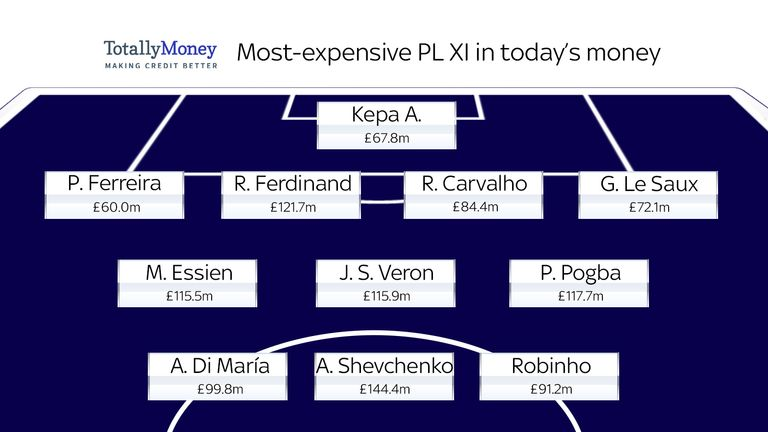 Kepa and Paul Pogba are the only current Premier League players to make the inflation-adjusted, most-expensive XI