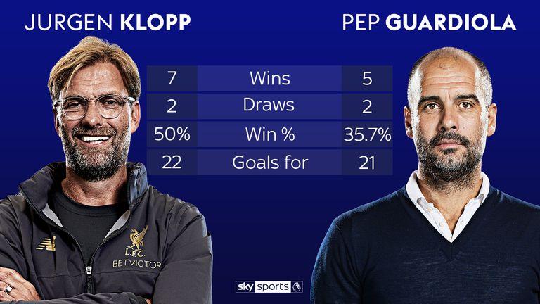Jurgen Klopp has the advantage in his head-to-head record with Pep Guardiola