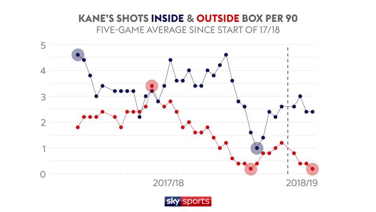 It's Kane's shots from outside the box that have really gone off a cliff