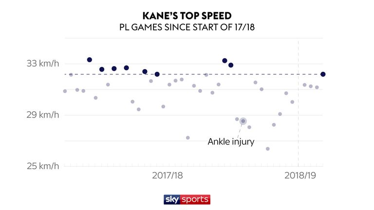 Kane's top speed have not been above 32.2 kilometres per hour since his injury