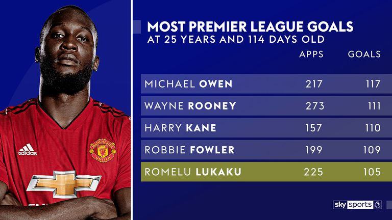 Romelu Lukaku ranks fifth for Premier League goals scored at his age or younger