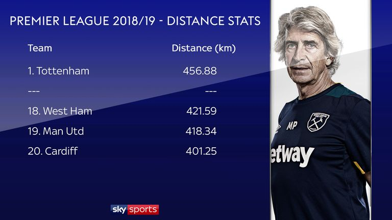 West Ham's distance covered stats have not been encouraging under Pellegrini