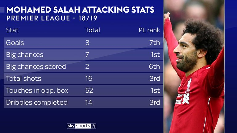 Salah stats